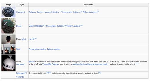 Wikipedia Artikel Kippah