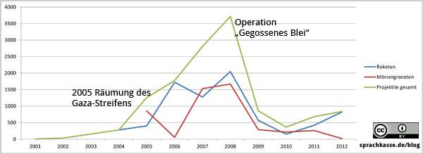Anzahl der Raketen die auf Israel abgefeuert wurden