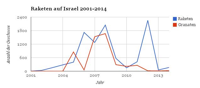 Raketen aus Gaza 2001-2014