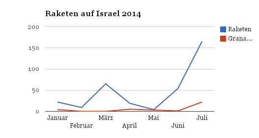 Raketen Januar 2014 bis Anfang Juli 2014