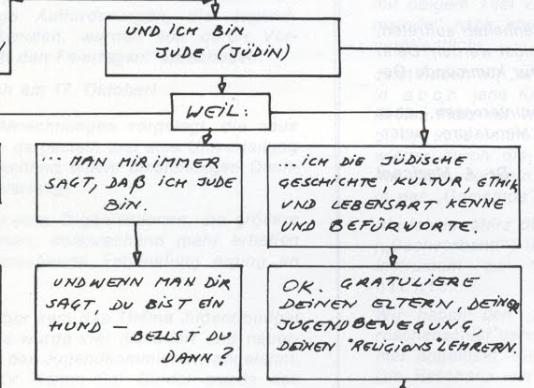Identitätsfindung in der »Freien Gemeinde«  – »Ausschnitt« aus einem Exponat des Jüdischen Museums Wien
