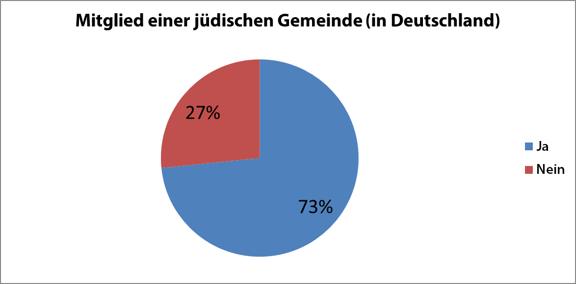 Mitglied einer jüdischen Gemeinde in Deutschland