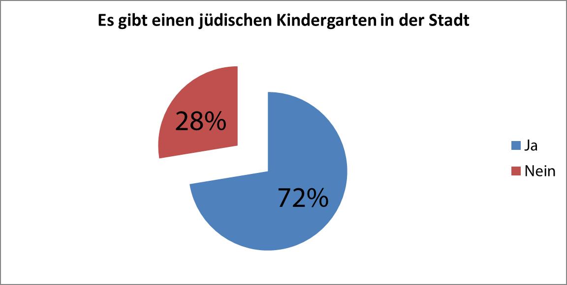 Gibt es einen jüdischen Kindergarten in der Stadt? (170 Antworten)