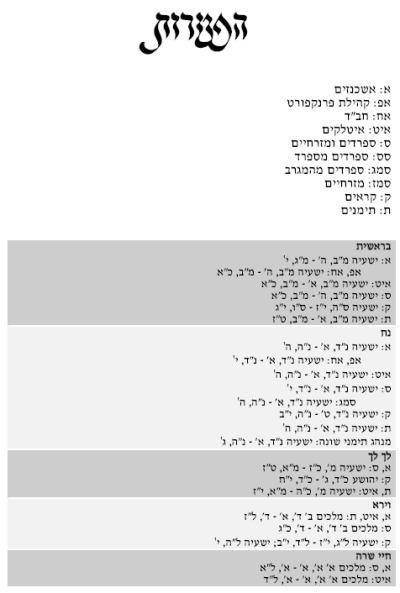 Liste der Haftarot - Bild