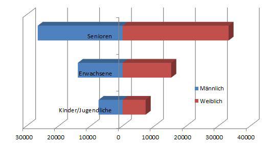 Altersstruktur der Jüdischen Gemeinden vereinfacht dargestellt, nach Angaben der ZWST