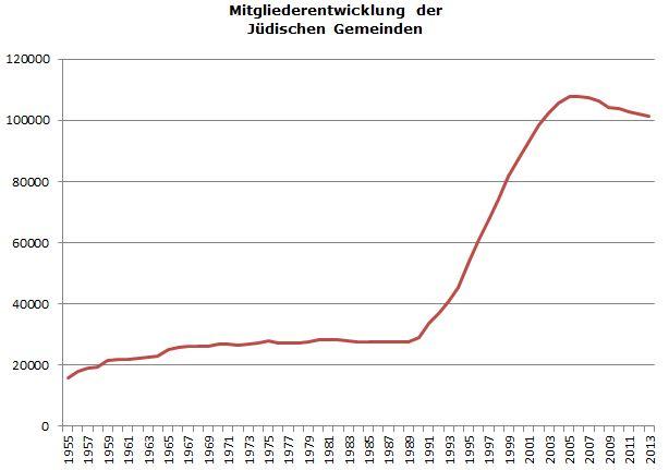 Mitgliederentwicklung der Jüdischen Gemeinden; Zahlen von der ZWST