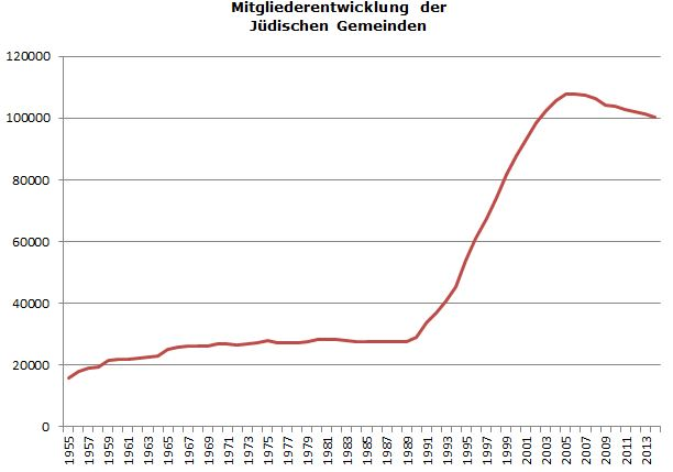 Mitgliederstatistik der ZWST für 2014: Mitglieder der Jüdischen Gemeinden in Deutschland