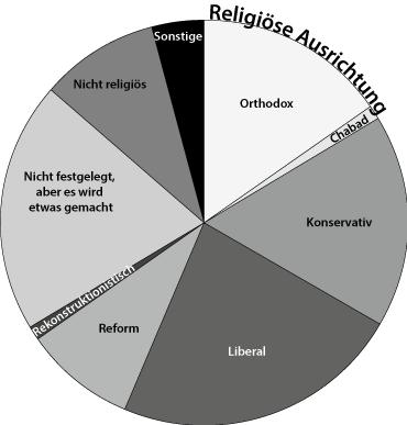 Die religiöse Ausrichtung