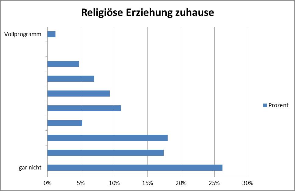 Religiöse Erziehung zuhause