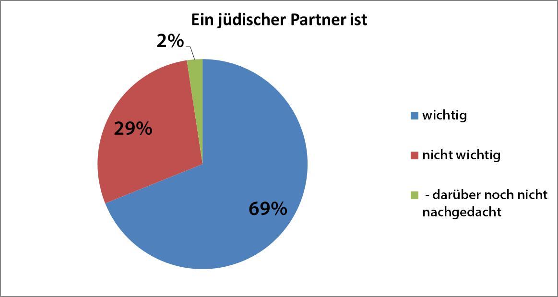 Jüdischer Partner ist wichtig?
