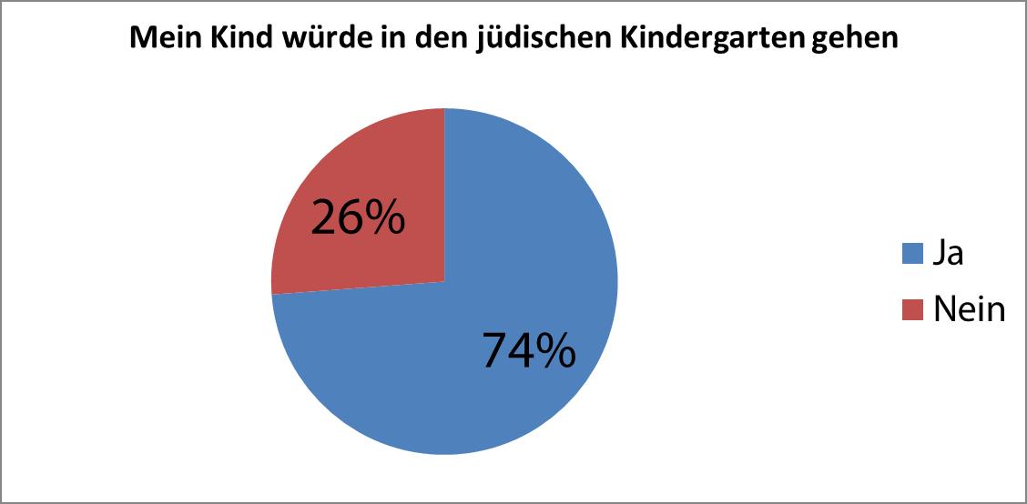 Mein Kind würde in den jüdischen Kindergarten gehen